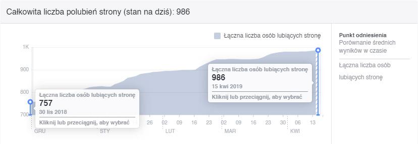 Polubienia FB