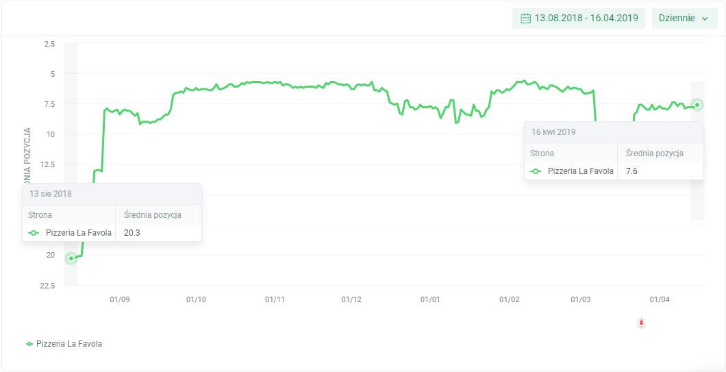 wykres rankingu seo dla La Favola